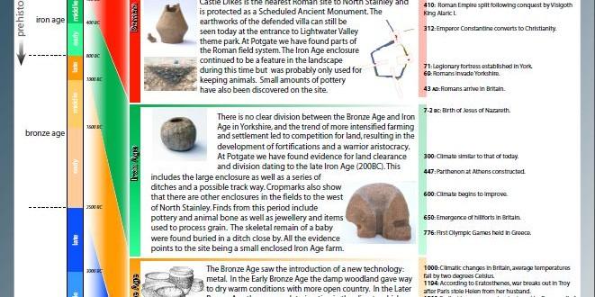 140729 Archaeology Timeline